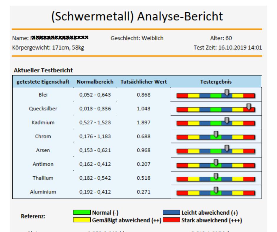 Schwermetall-Analyse-Bericht von RL-Vital