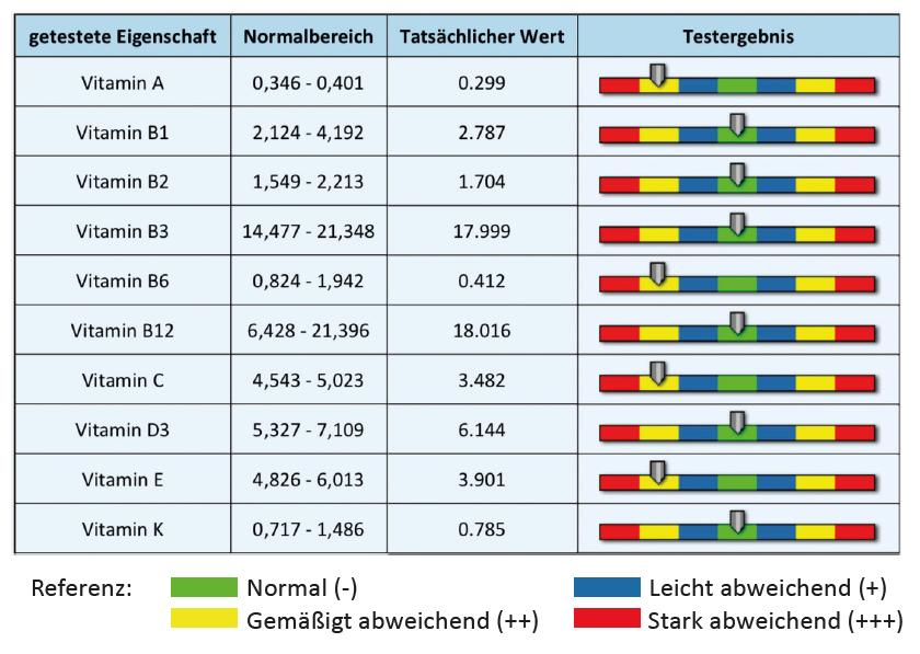 Vitamine Analyse-Bericht von RL-Vital